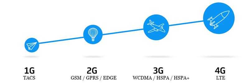 LTE или 4G